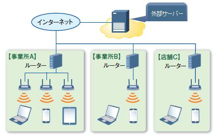 ネットワーク管理01