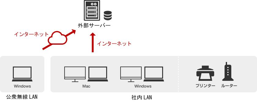 ネットワーク管理02
